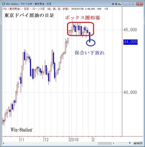 東京ドバイ原油の日足2
