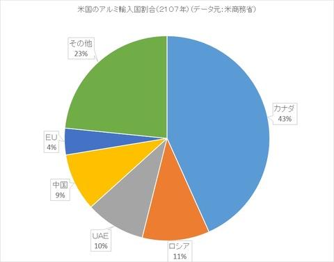 アルミの輸入国割合