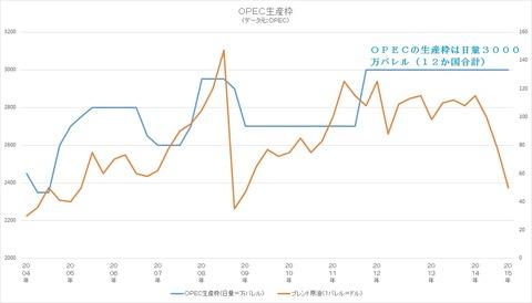 OPEC生産枠推移