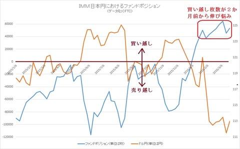 IMM日本円のファンドポジション2