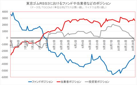 東京ゴムRSS3におけるファンドや当業者のポジション