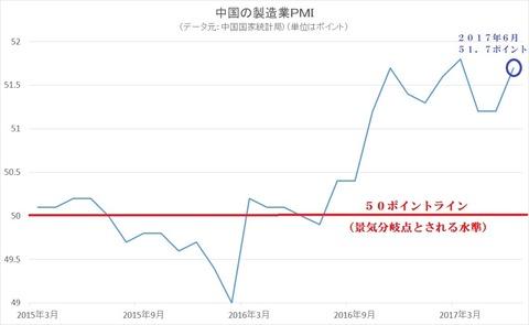 中国製造業PMI