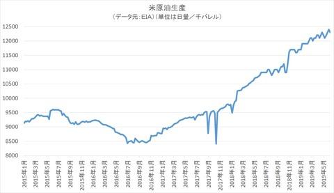 米国の原油生産