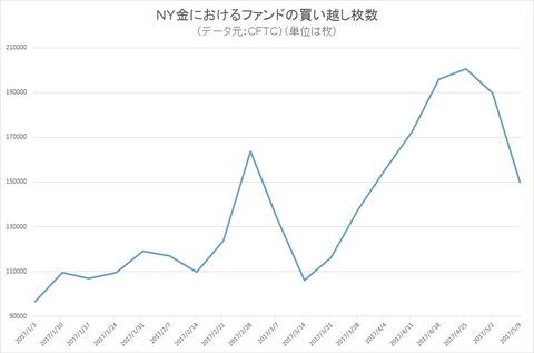 NY金のファンドポジション