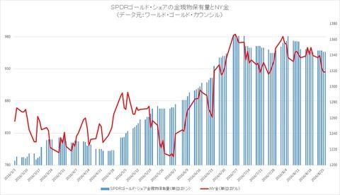 金ETFの現物保有量とNY金