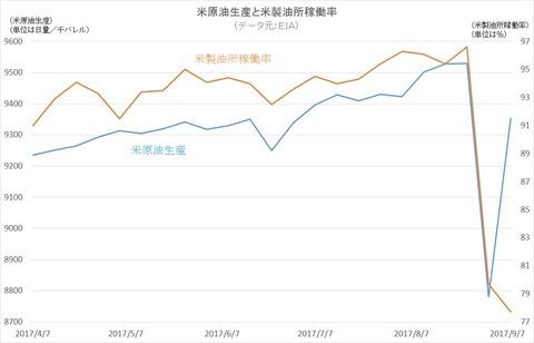 米原油生産と米製油所稼働率