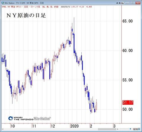 NY原油の日足
