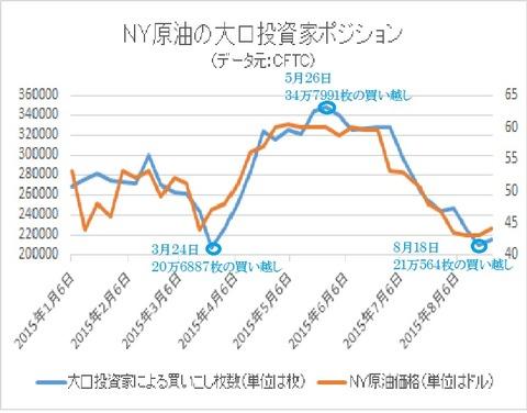 NY原油のファンドポジション2