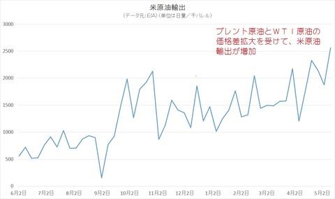 米原油輸出
