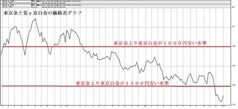 東京金と東京白金の価格差