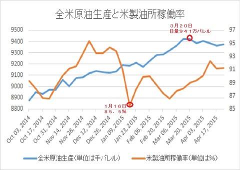 全米原油生産と米製油所稼働率