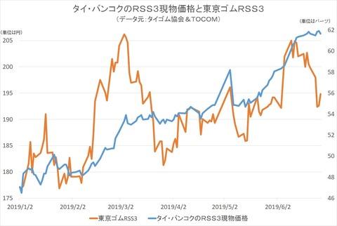タイ・バンコクのRSS3現物価格と東京ゴムRSS3