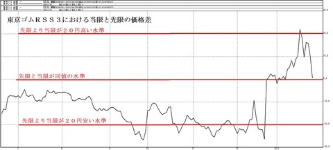 東京ゴムRSS3における当限と先限の価格差グラフ