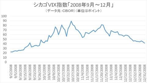 VIX指数(2008年9~12月)