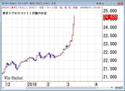 東京トウモロコシ11月限の日足