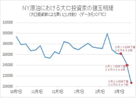 NY原油CFTC