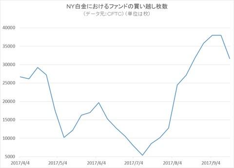 NY白金におけるファンドポジション