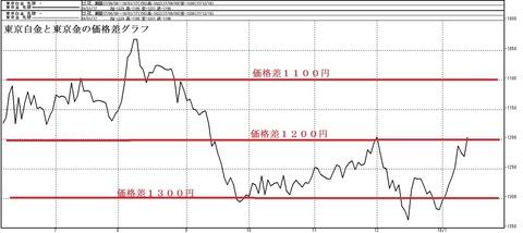 東京白金と東京金の価格差グラフ