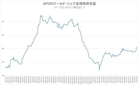 金ETF保有量