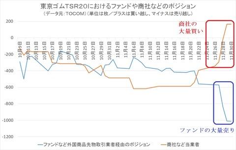 東京ゴムTSR20 におけるファンドや商社のポジション