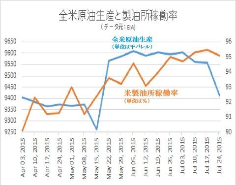 原油生産と稼働率