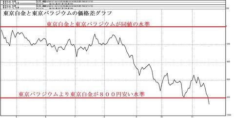 白金とパラジウムの価格差