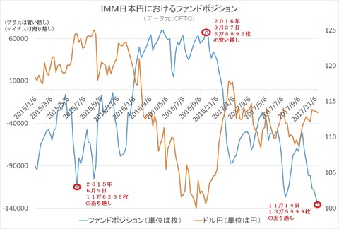 日本円のファンドポジション