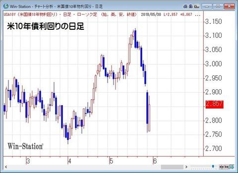 米10年債利回りの日足
