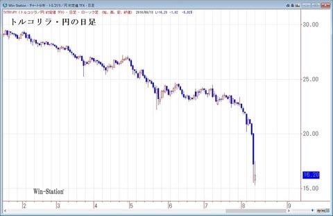 トルコリラ・円の日足