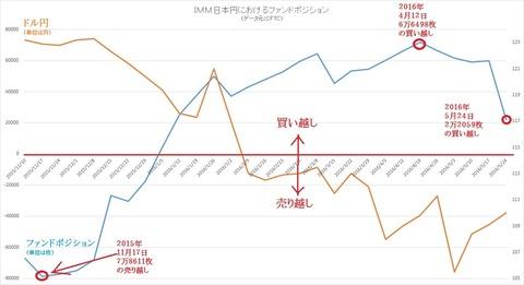 IMM日本円のファンドポジション