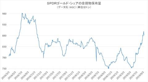 SPDRゴールドシェアの金現物保有量