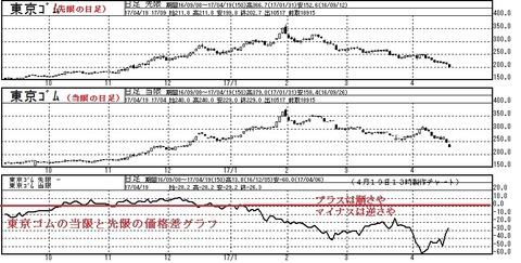 東京ゴムの当限と先限の価格差