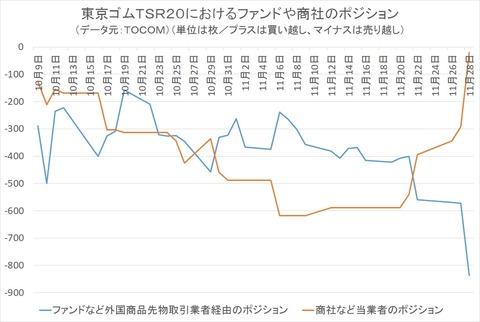 東京ゴムTSR20におけるファンドや商社のポジション