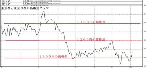 東京金と東京白金の価格差グラフ