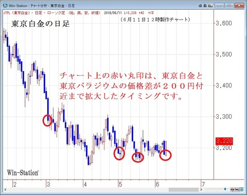 東京白金の日足