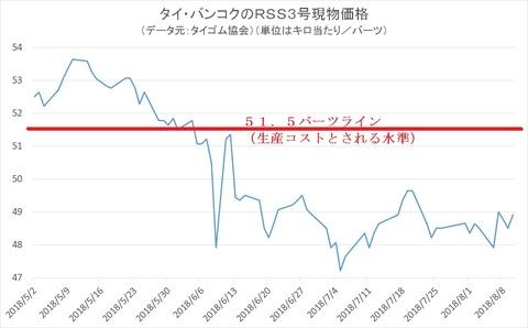 タイ・バンコクのRSS3号現物価格