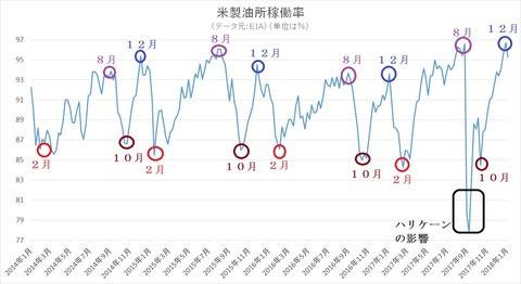 米製油所稼働率2