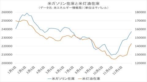 米ガソリン在庫と米原油在庫