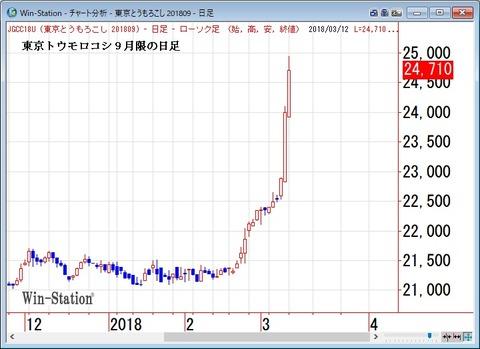 東京トウモロコシ9月限の日足