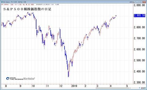 S&P500種株価指数の日足