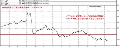 東京白金価格差2