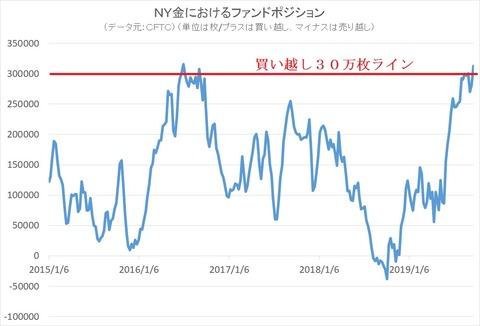 NY金におけるファンドポジション