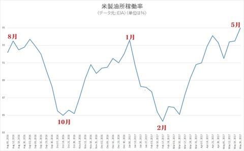 製油所稼働率