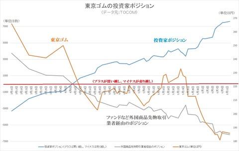 東京ゴムの投資家ポジション