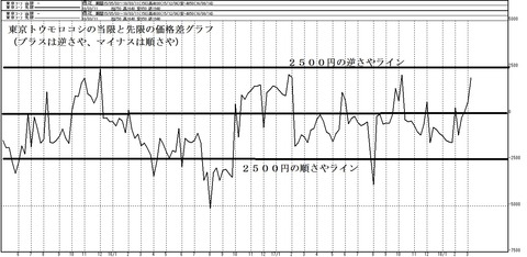 東京トウモロコシの当限と先限のカ価格差グラフ2