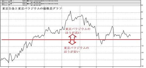 価格差グラフ