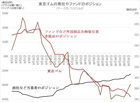 東京ゴムのファンドポジション