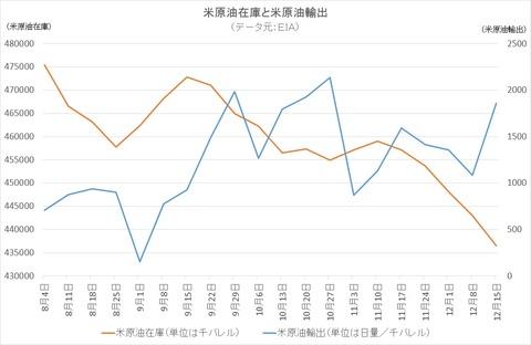 米原油在庫と米原油輸出