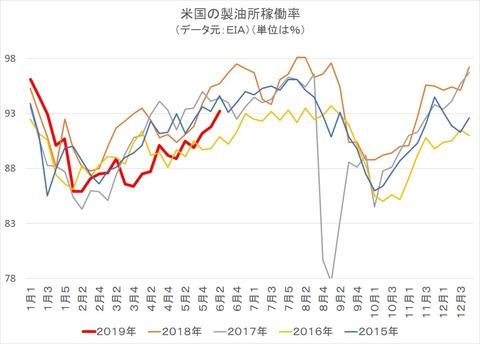 米国の製油所稼働率