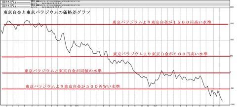 パラジウムと白金の価格差グラフ2